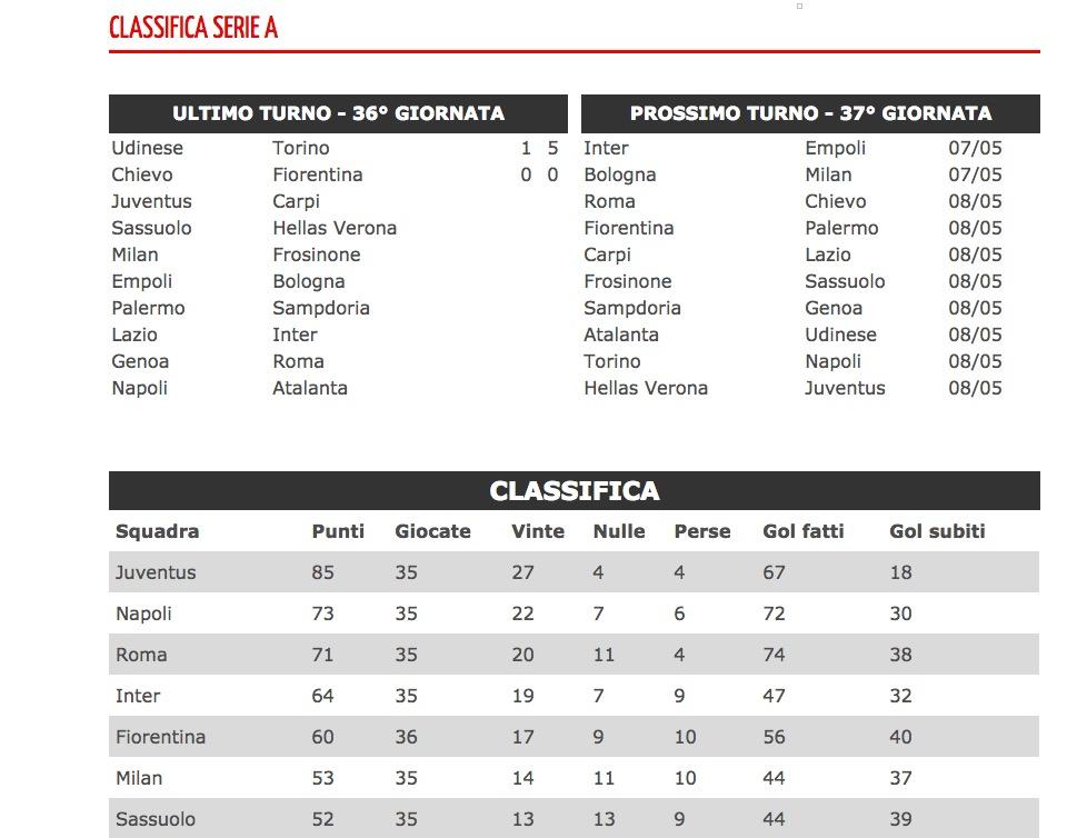 Serie A risultati diretta 36 giornata_7