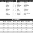 Serie A risultati diretta Milan-Roma Napoli-Frosinone Sassuolo-Inter Juventus-Sampdoria 38 giornata_4