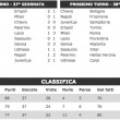 Serie A risultati diretta Milan-Roma Napoli-Frosinone Sassuolo-Inter Juventus-Sampdoria 38 giornata_6