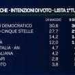 Comunali 2016, gaffe Mentana: exit poll a urne aperte VIDEO 3