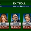 Comunali 2016, gaffe Mentana: exit poll a urne aperte VIDEO 4