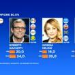 Comunali, lite Bruno Vespa-La Russa sui sondaggi VIDEO 2