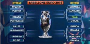 Euro 2016, tabellone ottavi di finale in FOTO