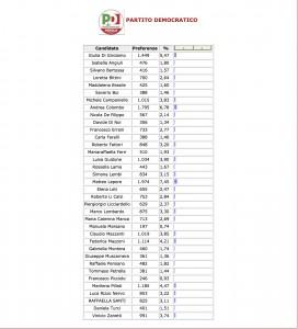 Bologna: composizione consiglio comunale. I nomi dei 36 nuovi consiglieri