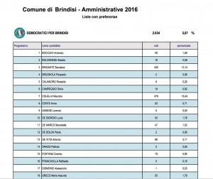 Brindisi: composizione consiglio comunale. I nomi dei 32 nuovi consiglieri eletti