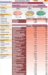 Comunali Roma: preferenze candidati consiglieri, composizione consiglio comunale