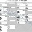 Roma, elezioni amministrative 5 giugno 2016: guida al voto 03