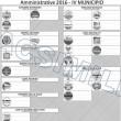 Roma, elezioni amministrative 5 giugno 2016: guida al voto 06