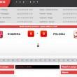 Svizzera-Polonia: diretta live ottavi Euro 2016 su Blitz. Formazioni