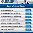 """Se Higuain si infortuna, pizza a 0.99 centesimi"""": l'offerta a Napoli3"""