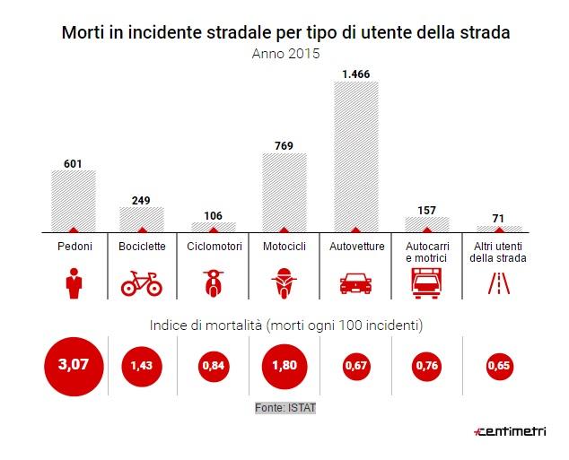 Incidenti, morti in aumento nel 2015. Cause: uso cellulare e troppa velocità 01