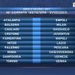 Calendario Serie A 2016/2017, prima giornata sorteggio: tutte le partite17