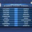 Calendario Serie A 2016/2017, prima giornata sorteggio: tutte le partite19