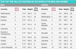 In Olanda uomini più alti al mondo, Lettonia vince tra donne. Italiani...