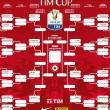 Coppa Italia 2016-17: tabellone, calendario e risultati Tim Cup