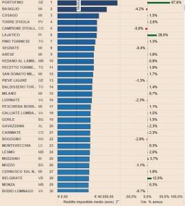 Dove vivono i più ricchi d'Italia? La top ten: Portofino, Basiglio, Cusago...