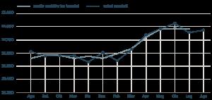 Aumentano gli occupati ma Istat e giornali sono minimalisti: odiano Renzi, amano Grillo
