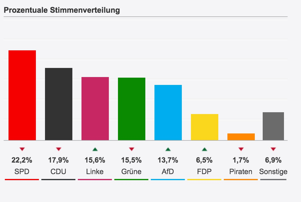 Germania a Berlino voto anti-austerity. Crolla Cdu di Merkel. Delusi i populisti