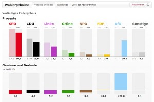 Germania, sconfitta la sinistra con la Merkel: non serve il tedesco per leggere i numeri delle elezioni
