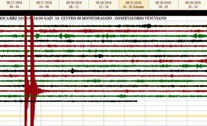 Terremoto a Ischia: due scosse, molta paura