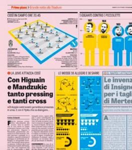 Juventus-Napoli formazioni: Higuain-Mandzukic vs Insigne-Mertens