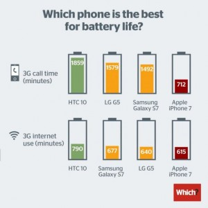 IPhone 7 non passa il test batteria: durata peggiore dei rivali Samsung, Htc e Lg