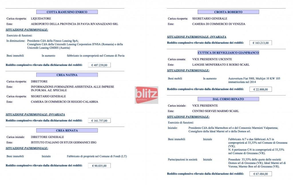 Redditi dei manager pubblici, l'elenco: da Dal Corso a Gurioli (D-E-F-G) 23