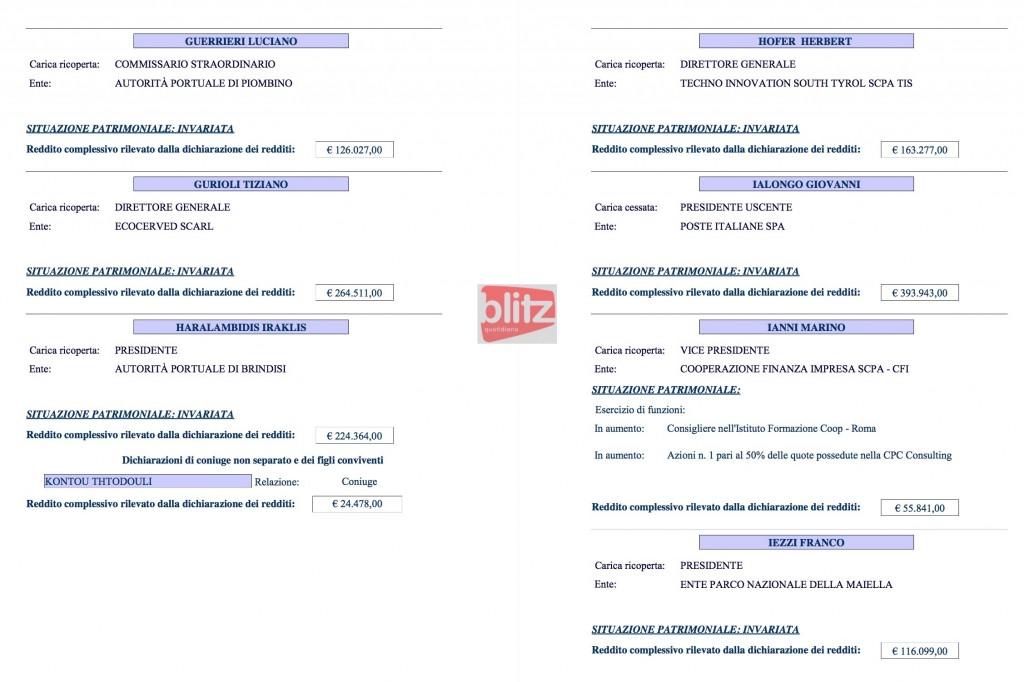 Redditi dei manager pubblici, l'elenco: da Haralambidis a Musolesi (H-I-L-M) 16