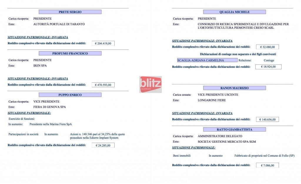 Redditi dei manager pubblici, l'elenco: da Quaglia a Suss (Q-R-S) 13