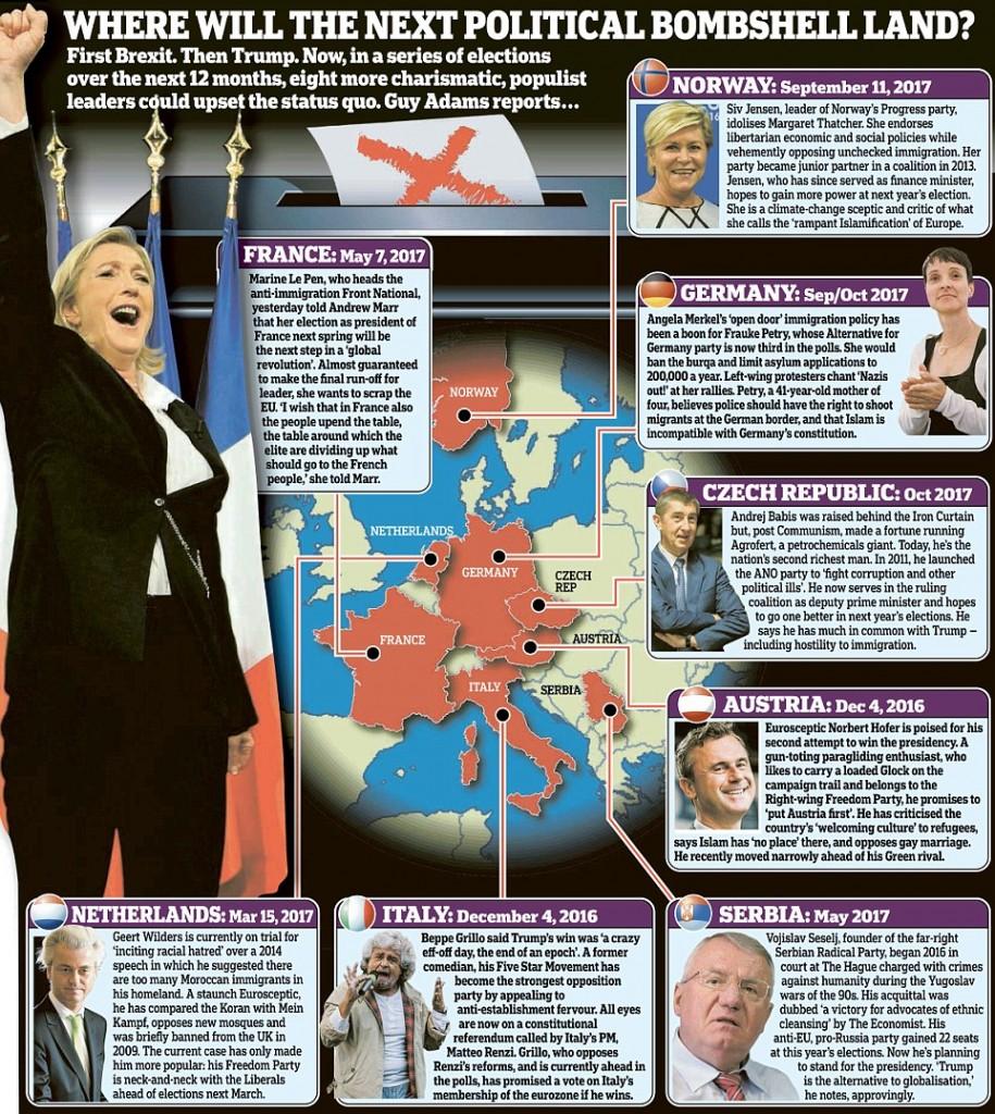 """Referendum, col """"no"""" pericolo fascismo: Grillo con Le Pen, Petry..."""