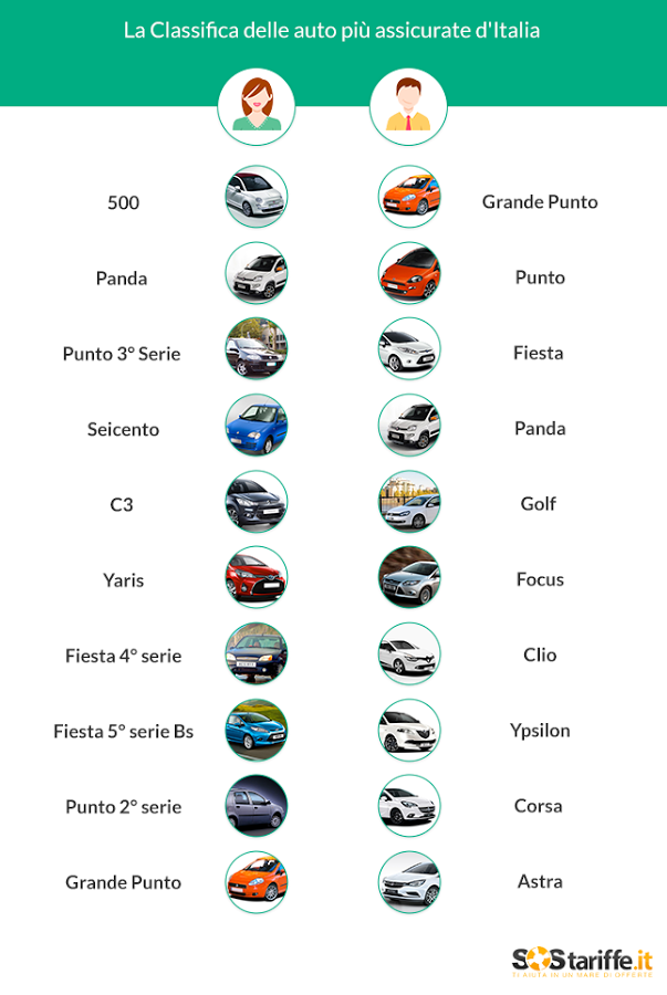 Rc auto, quali sono le auto più assicurate in Italia? Fiat 500, Grande Punto...