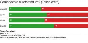 """Sondaggio referendum: votano """"sì"""" soprattutto i pensionati"""