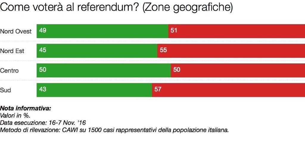 """Sondaggio referendum: votano """"sì"""" soprattutto i pensionati2"""