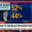 Elezioni Usa: Trump umilia anche i sondaggi. L'algoritmo ignora l'America profonda