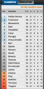 La classifica del campionato di Serie B