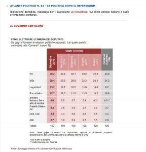Sondaggio Repubblica: Pd fermo al 30%, M5S 2 punti sotto: effetto referendum e Raggi