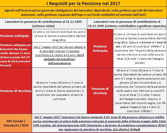 Pensioni 2017: ecco i requisiti, età e contributi. Vecchiaia, anticipata, opzione donna, lavori usuranti