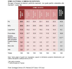 Sondaggio: Gentiloni cresce gradimento, post renzismo senza Renzi?
