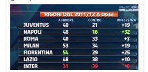 Classifica rigori dal 2011, Juventus e Roma fuori dal podio...