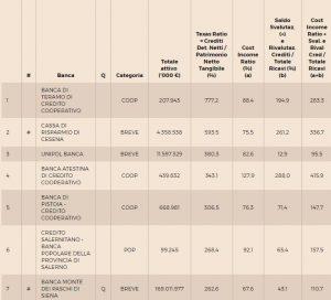 Banche italiane, le 114 a rischio per le sofferenze10