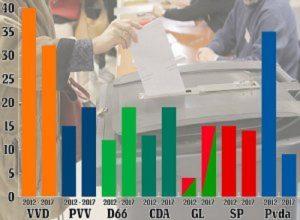 Olanda elezioni: Wilders perde, ma la batosta è a sinistra. E ora sarà stallo politico