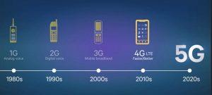 Sperimentazione 5G parte anche in Italia: 5 città per la rete internet del futuro