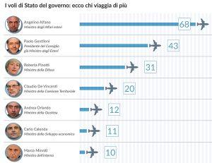 Voli di Stato, primato Alfano: 68 volte in 6 mesi. Il flop dell'Airbus di Renzi