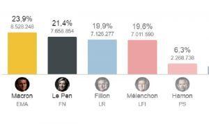 In Francia nasce una nuova sinistra ma in Italia non lo sanno (e quei voti non li hanno)