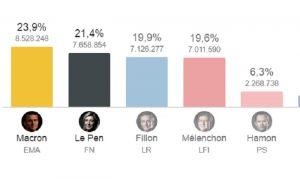 Elezioni Francia, Martinotti da Parigi: Presidente sarà Macron, europeista. Le Pen delude