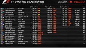 Formula 1, GP Cina griglia di partenza: Hamilton pole, Vettel secondo