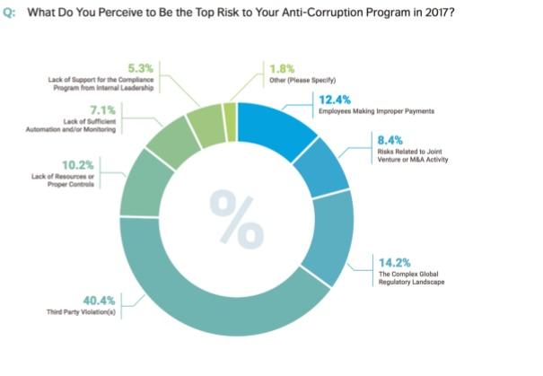 Corruzione, reputazione a rischio e conflitto di interessi in cima alle paure di 9 aziende su 10