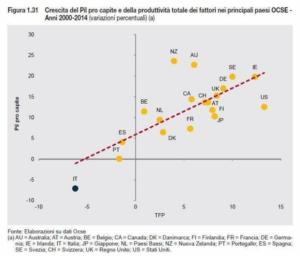 Italia, 15 anni di recessione: grafico della crisi. Berlusconi non c'è più ma...